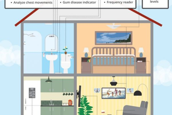 Could the connected home be the heart health clinic of the future?