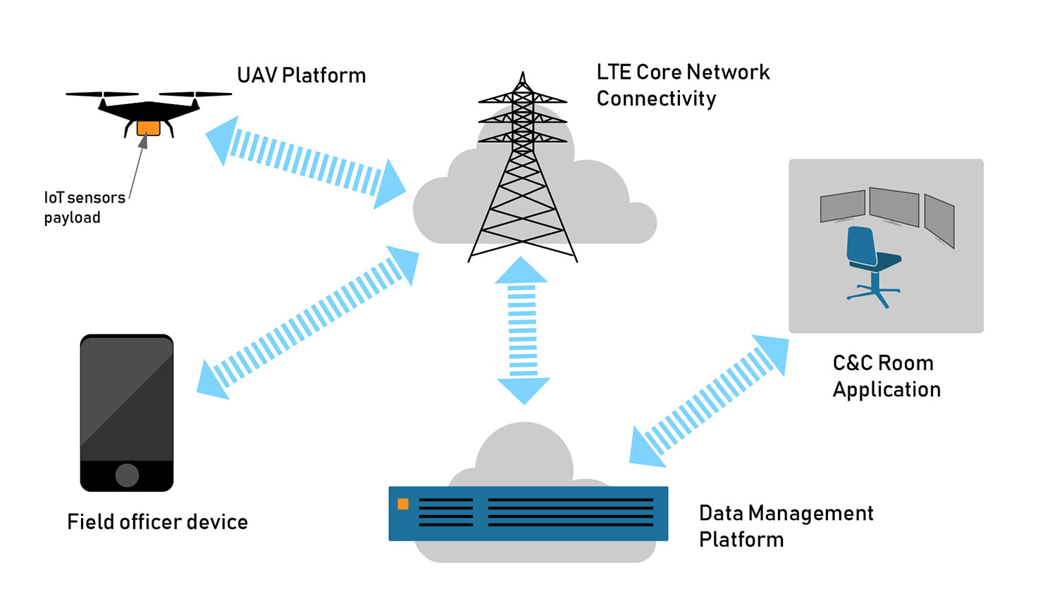 iot solution, critical communications, critical comms