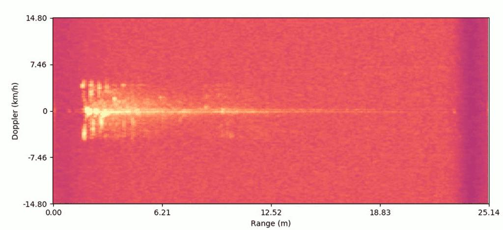 Heatmap radar ai blog